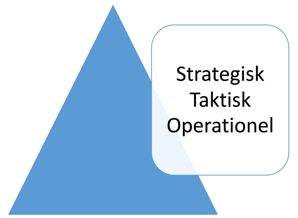 Strategisk Taktisk Operationel